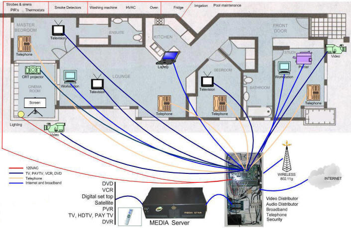 wiring your house wiring diagram rh blaknwyt co ethernet home wiring diagram diy ethernet wiring at home